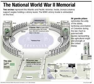 ap_w_war2_memorial